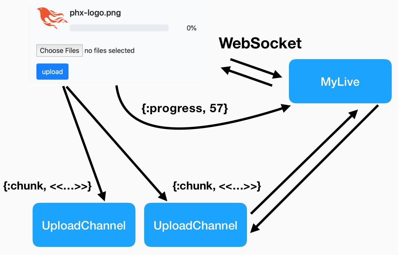 Websocket Structure