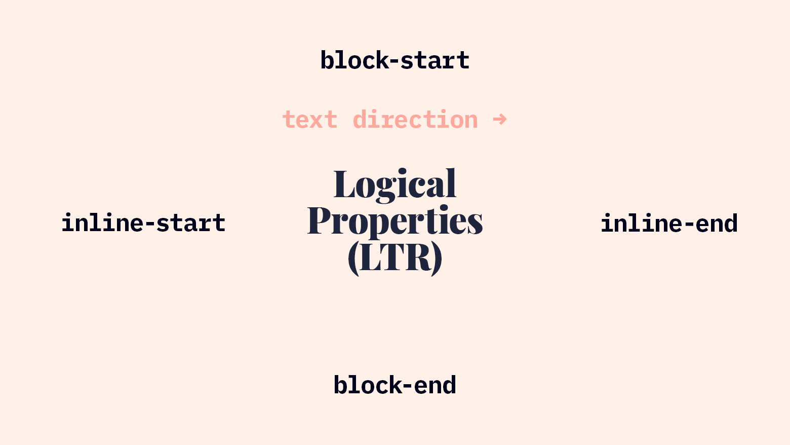 Logical Properties in LTR Writing Mode