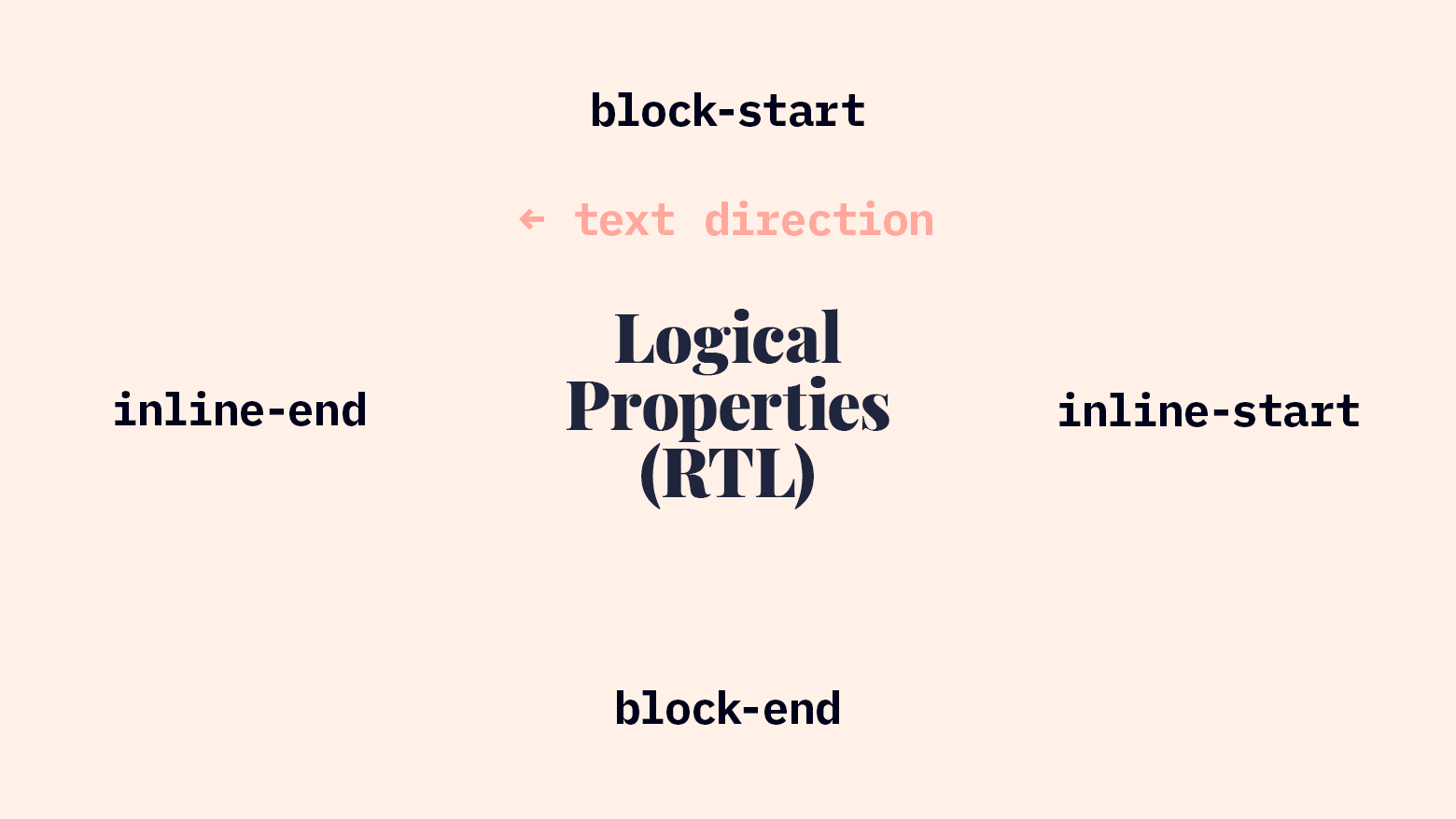 Logical Properties in RTL Writing Mode