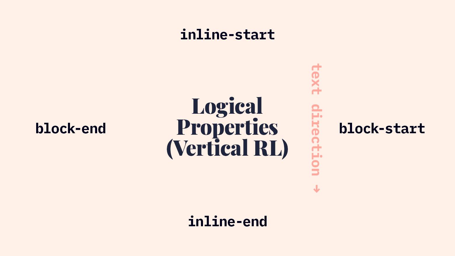 Logical Properties in Vertical RL Writing Mode